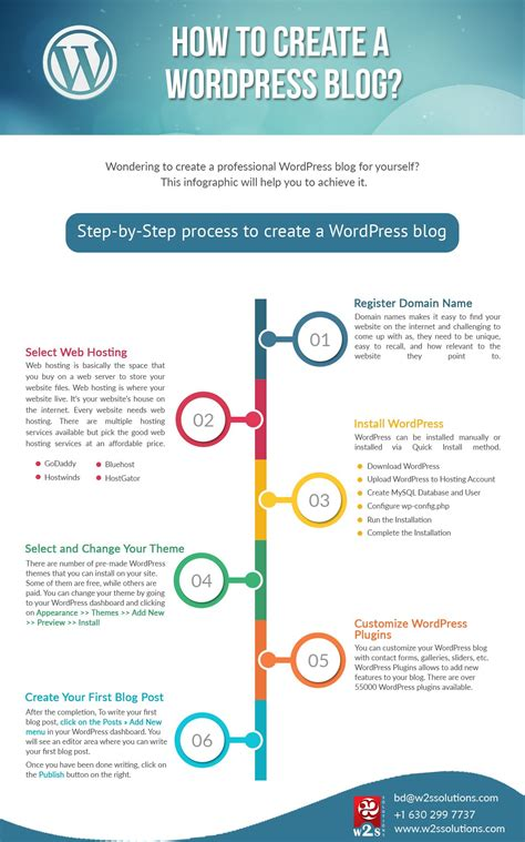 How Create Blog Infographics