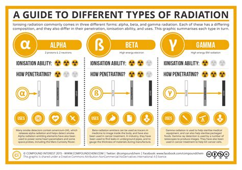 Different Types Of by A Guide To The Different Types Of Radiation Compound