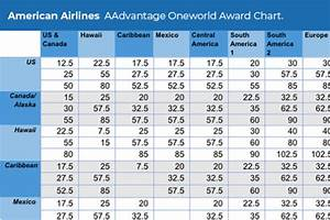 Aadvantage Miles Chart The Only American Airlines Aadvantage Award Chart