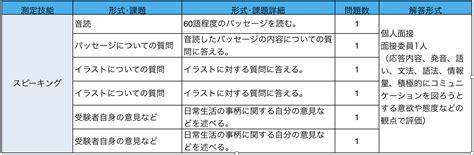 英 検 3 級 二 次 試験