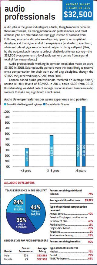 how much money do designers make how much money do sound designers make