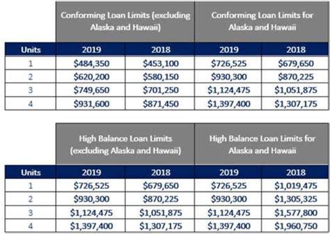 conforming loan limits       unit