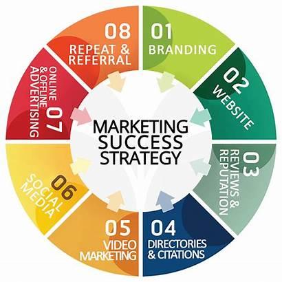 Marketing Strategies Success Strategy Landscapers Landscape Landscaping