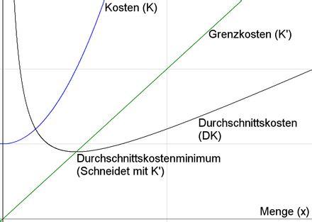 grenzkosten wikipedia
