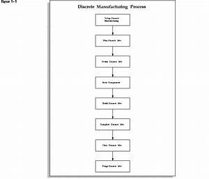 Discrete Manufacturing Process Diagram  Oracle Work In