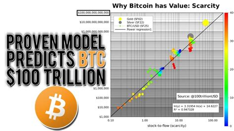 Its basic concept is that widely produced commodities like oil, wheat and copper this brings us to the most important part of the model: This Model Predicts a $100 Trillion Bitcoin Market Cap! (PlanB S2F Model) - Official ...