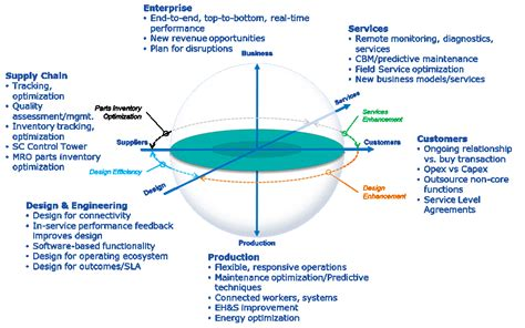 Six Digital Transformations for Manufacturers - Industrial ...