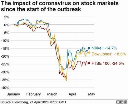Economic Impact Global Covid19 Coronavirus Covid Chart