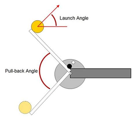 Launch Time The Physics Catapult Projectile Motion