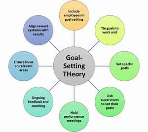 6  Goal Setting Theory