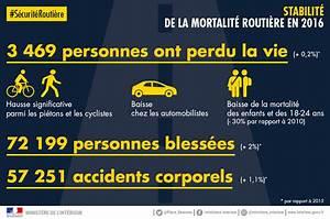 Mortalité Routière 2017 : chiffres 2016 s curit routi re nos infographies publications minist re de l 39 int rieur ~ Maxctalentgroup.com Avis de Voitures