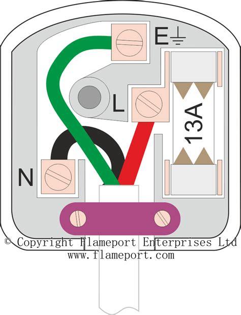 plugs  colour codes
