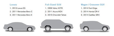 2015 Carmd Manufacturer & Vehicle Rankings Carmd