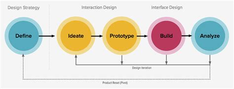 the design process zurb u library