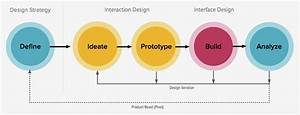 Here Is A View Of The Design Process From A Human