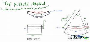 Flexure Formula - Mechanics Of Materials