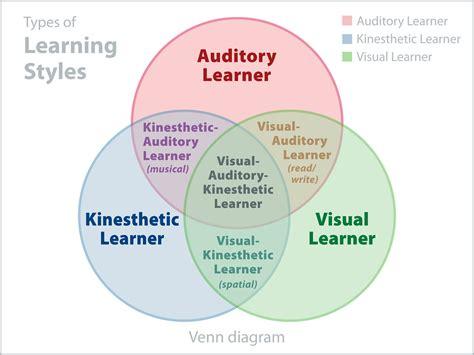 venn diagram   learning styles venn diagram