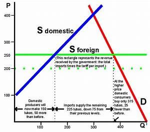 Basic Analysis of a Tariff