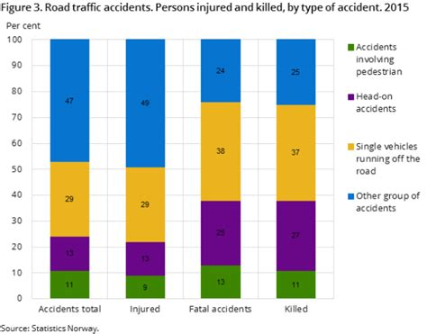 Road Traffic Accidents Involving Personal Injury