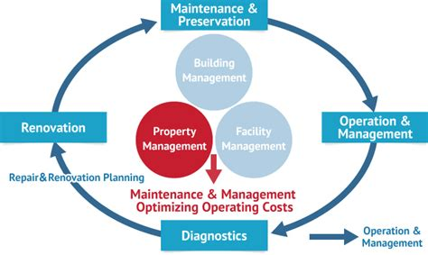 Property Management Services | CBS Corporation