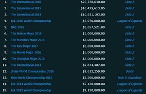 Preisgeld Der League Of Legends Weltmeisterschaft LoL
