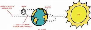 How Do I Safely View A Solar Eclipse