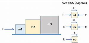 Three Blocks Of Masses  M 1  M 2  And  M 3   With  M 1 Lt