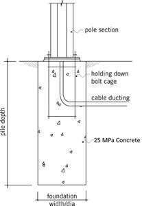 Concrete Foundation Calculator Image