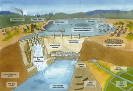 Dam Diagram as well Dams And Reservoirs Diagram further Dam Diagram  Hoover Dam Diagram