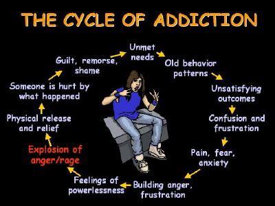 stop  cycle  destructive behavior