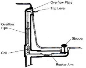 bathtub drain lever diagram i a kohler waste overflow assembly this has to