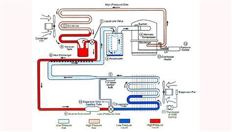 basic refrigeration cycle    achrnews