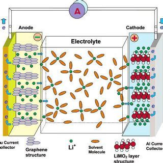 Lithium Battery Diagram by 3 Lithium Batteries Types A Schematic Diagram Of