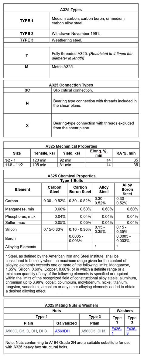 ASTM A325 | Technical Metal
