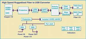 High Speed Rugged Fiber To Usb Interface Converter  Model
