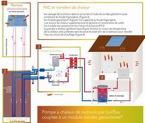 Prix Pompe à Chaleur Eau Eau : pro forage geothermie comprendre la geothermie ~ Premium-room.com Idées de Décoration