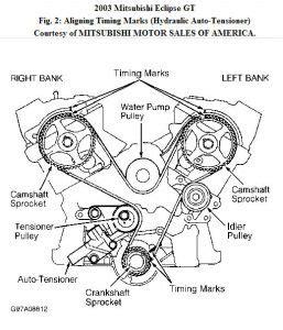 2003 Mitsubishi Eclipse Timing Belt by 2003 Mitsubishi Eclipse 2003 Mitsubishi Eclipse Timing