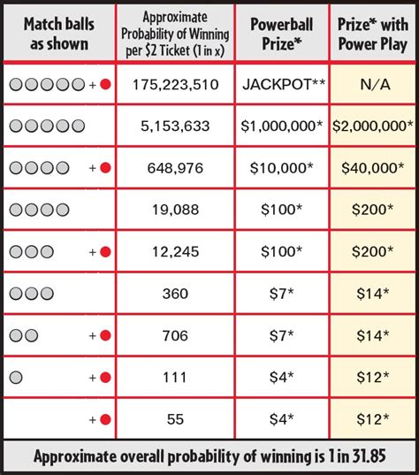 numbers  powerball payout powerball