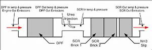 Aftertreatment System For Engine Experiments