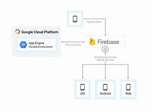 Questions About App Engine Flexible As A Backend Server    Appengine