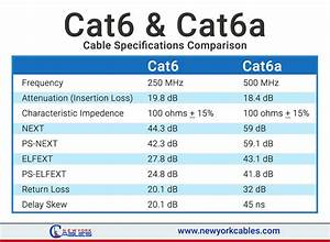 Cat6  U0026 Cat6a Cable Comparisons And Specifications