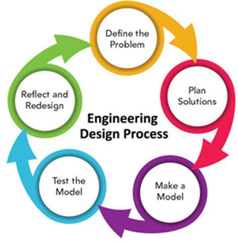 engineering design process engineering design process lessons tes teach