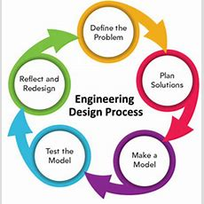 Engineering Design Process  Lessons  Tes Teach