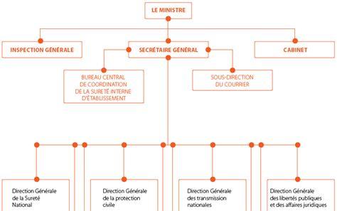 bureau d aide juridictionnelle lyon organigramme ministere interieur 28 images