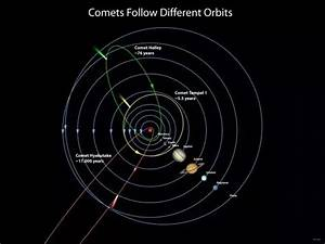 In what shape do planets orbit the sun?