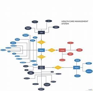 Entity Relationship Diagram Adalah