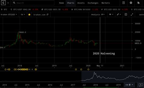 What universe do you live in? Bitcoin Stock To Flow (S2F) Indicator: Now Live on Cryptowatch | Cryptowatch Blog