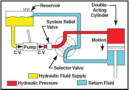 solenin engineering hydraulic introduction