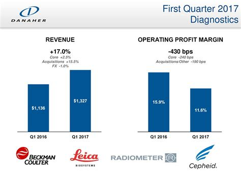 Danaher Corporation 2017 Q1 - Results - Earnings Call ...