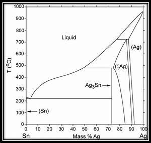 Tin Silver Phase Diagram  17
